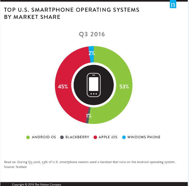 smartphoneos2016