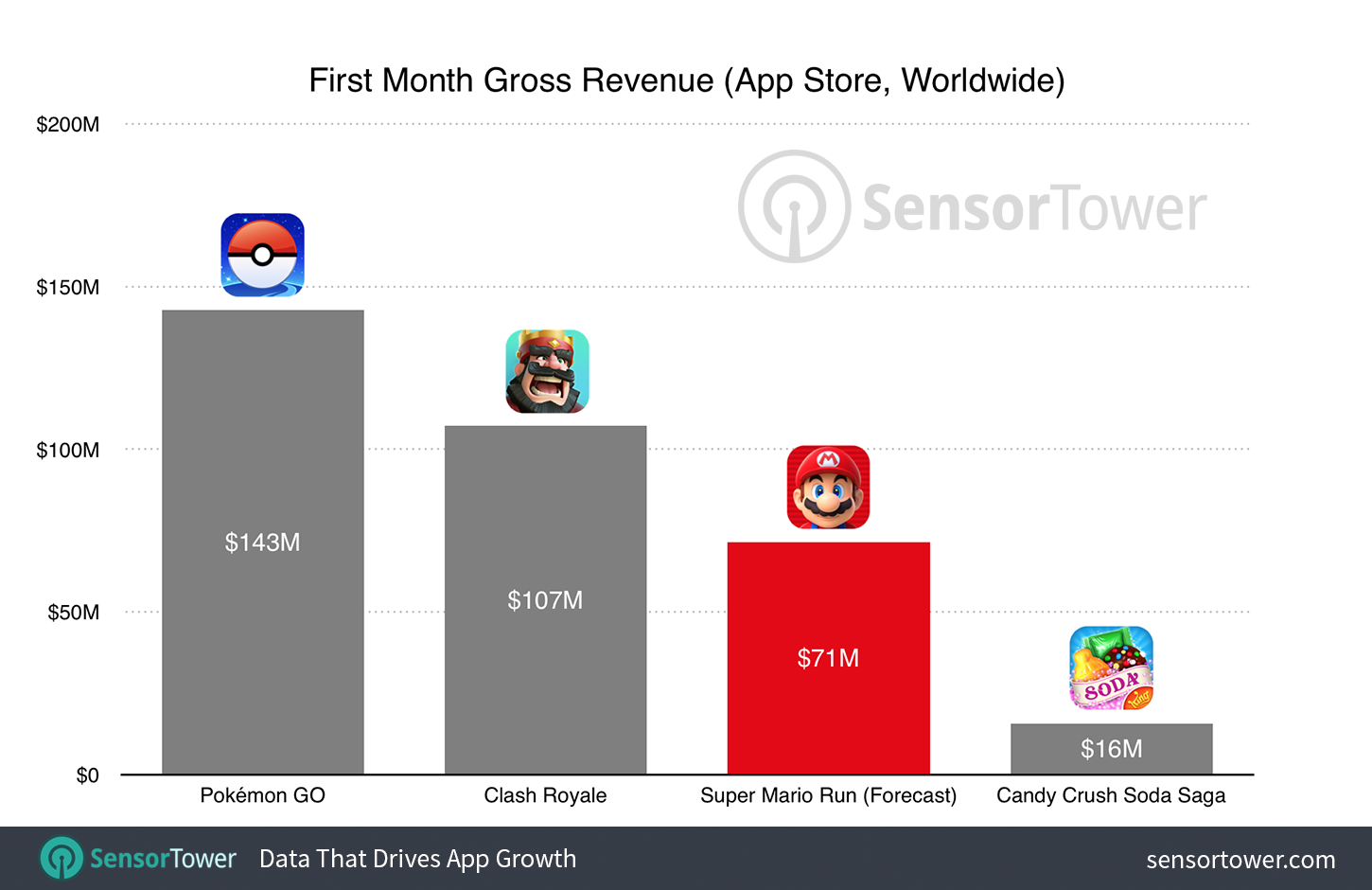 super-mario-run-revenue-forecast