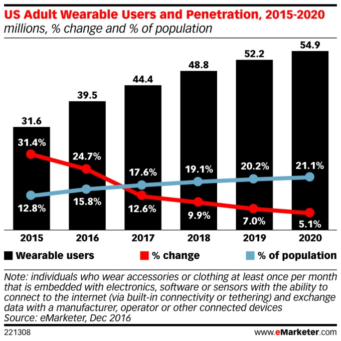 wearable-emarketer