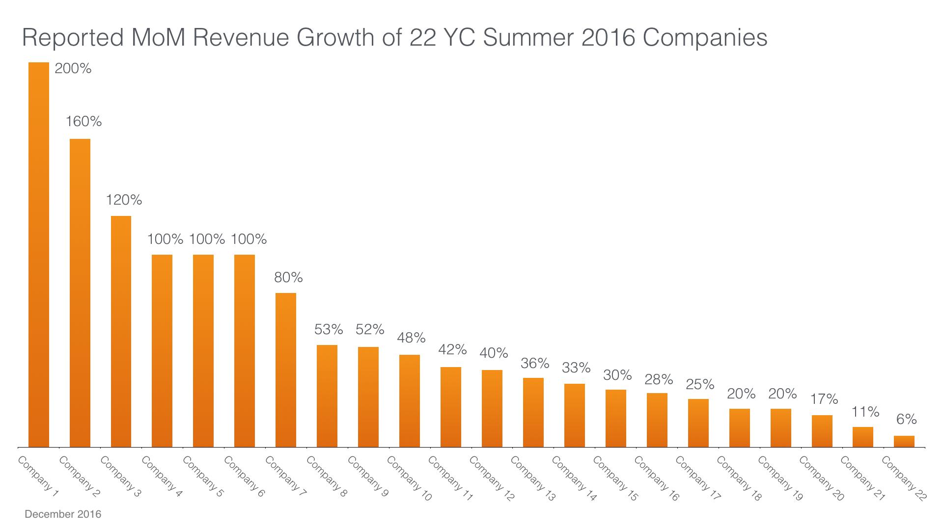 yc-growth-metrics-001