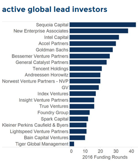 global_most_active_vcs