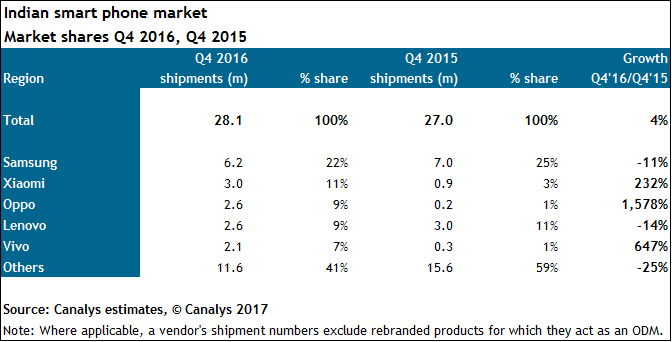 indian-smartphone-market-q4-2016