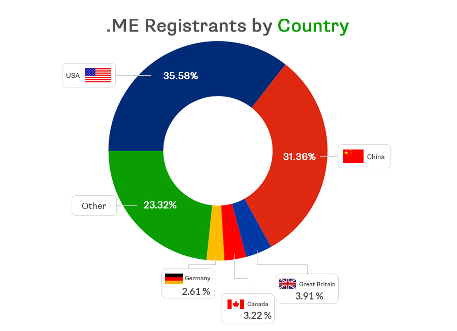 me-registrants-by-country-final