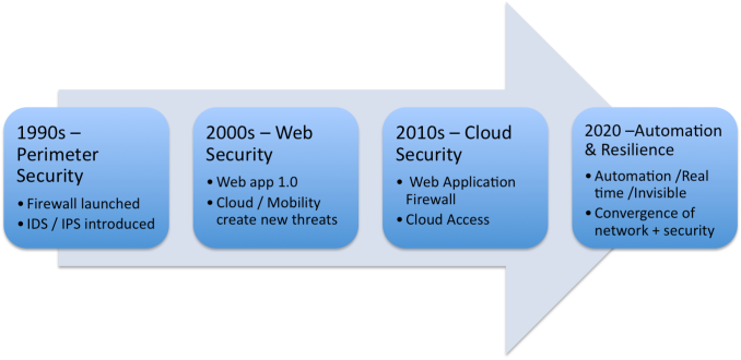 security-trends