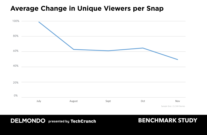 Delmondo saw roughly a 40 percent decline in unique viewers across 21,500 Snapchat Stories analyzed from July (100%), before Instagram launched Stories, through November. Graph updated with Y-axis.