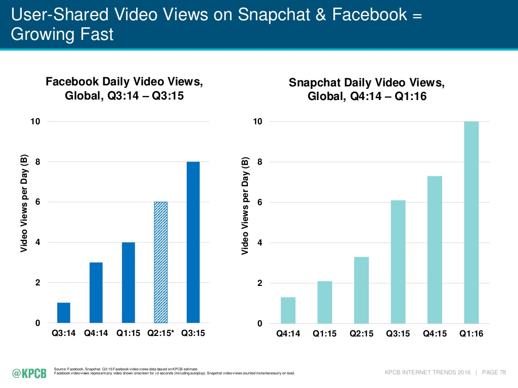 Source: KPCB Internet Trends 2016. Q2:15 Facebook views is a KPCB estimate.