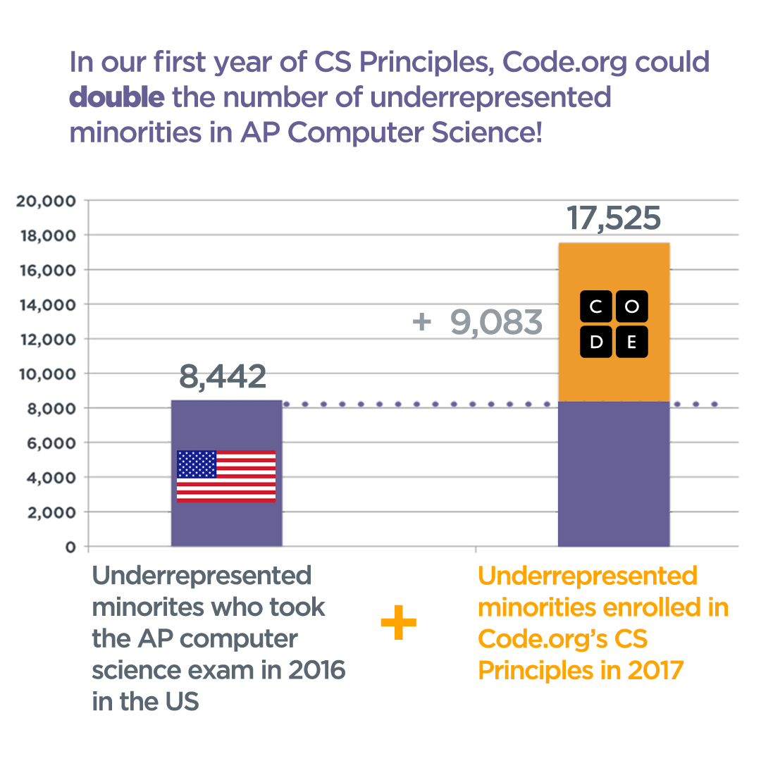 ap computer science urms