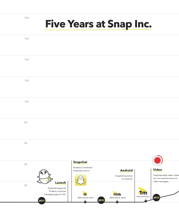 History Of Snapchat early years