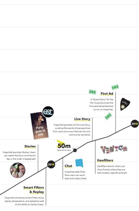 History of Snapchat adolescence