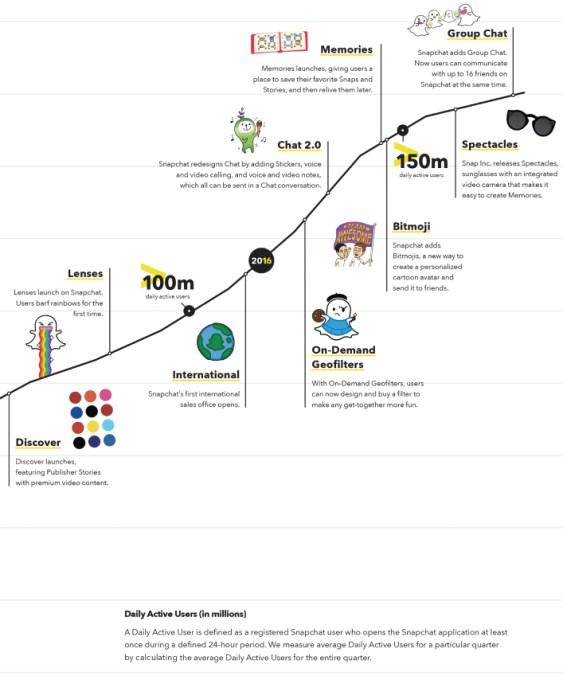 History Of Snapchat Pre-IPO