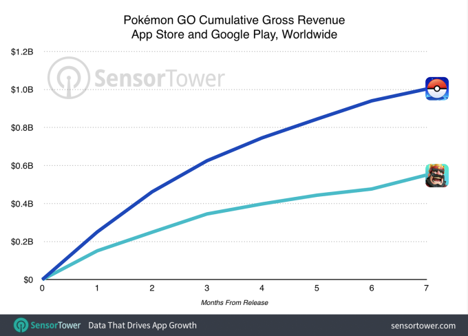pokemon-go-one-billion-revenue