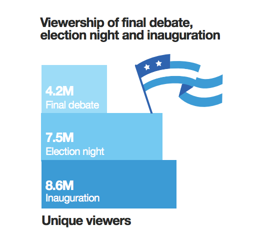 twitter election views