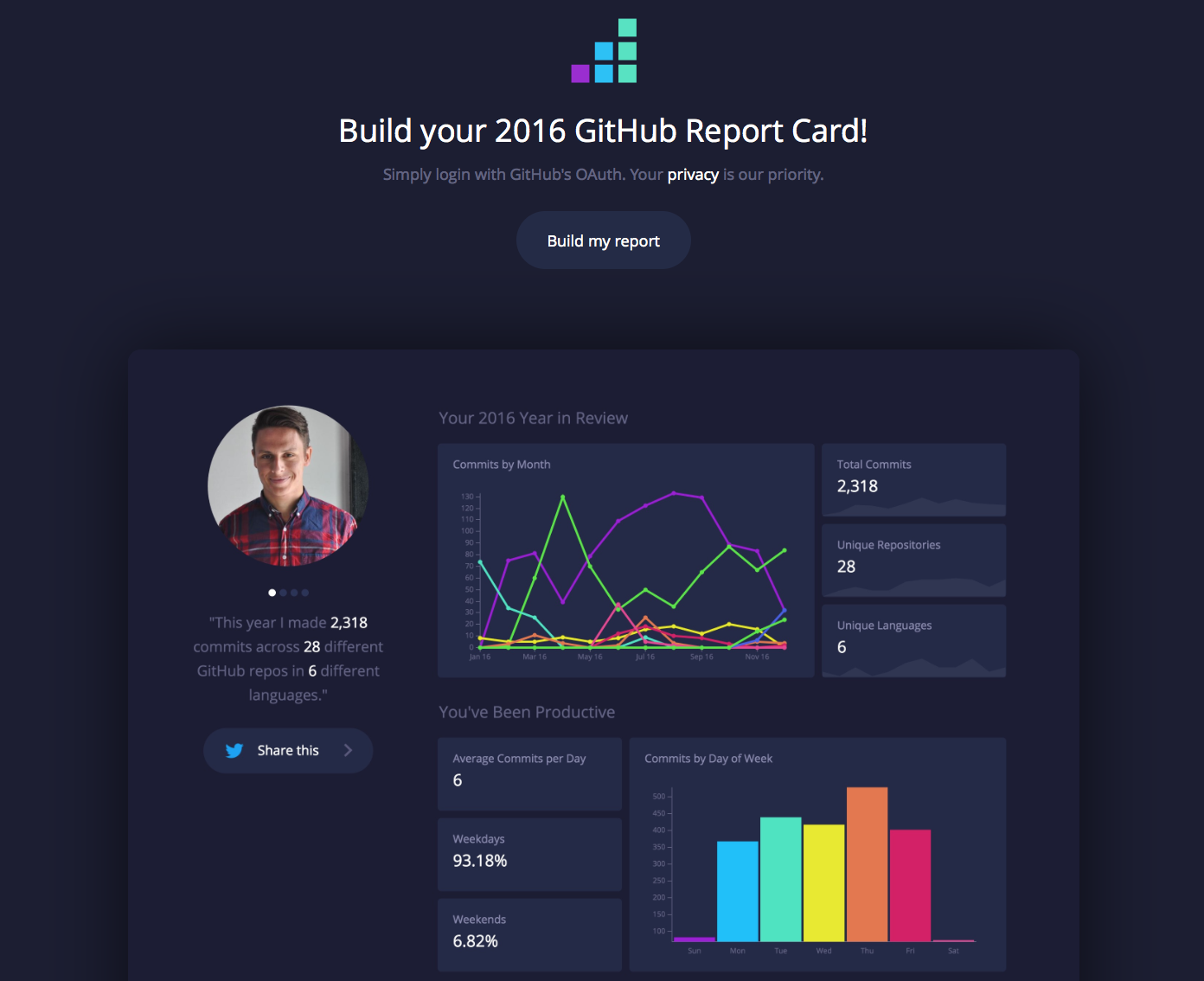 GitHub Report Card powered by Reflect