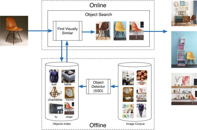 pinterest object detection