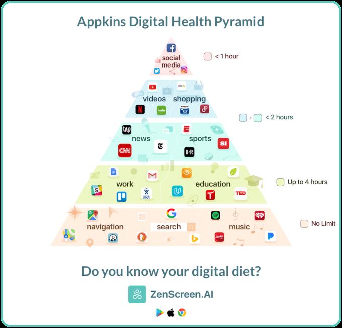 Digital Health Pyramid