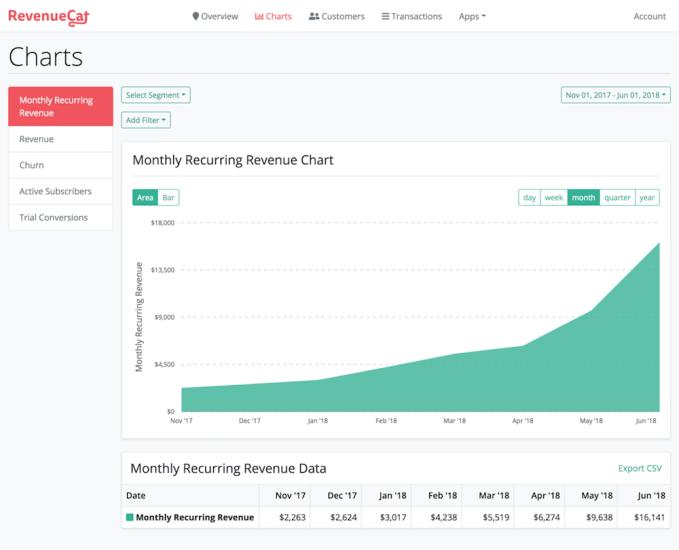 RevenueCat screenshot
