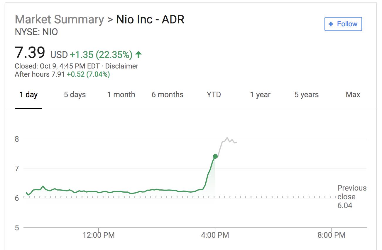 Nio shares