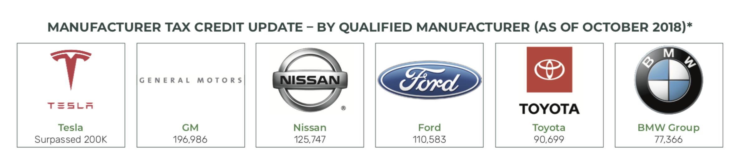 Tesla GM electric vehicle tax credit