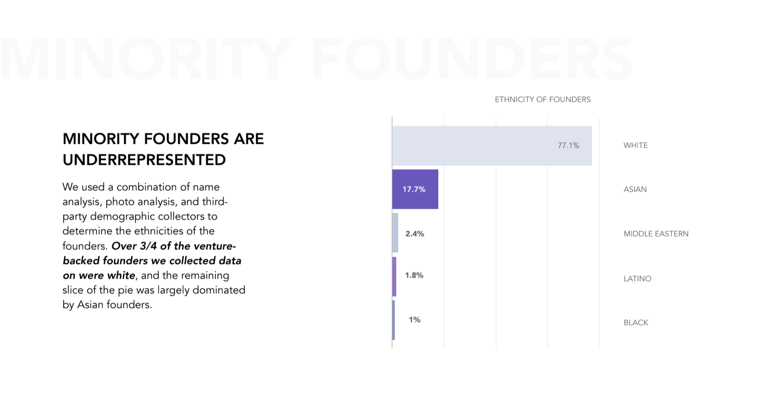 Minority founder data
