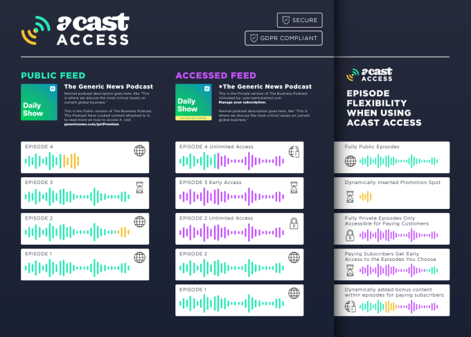Acast Access infographic