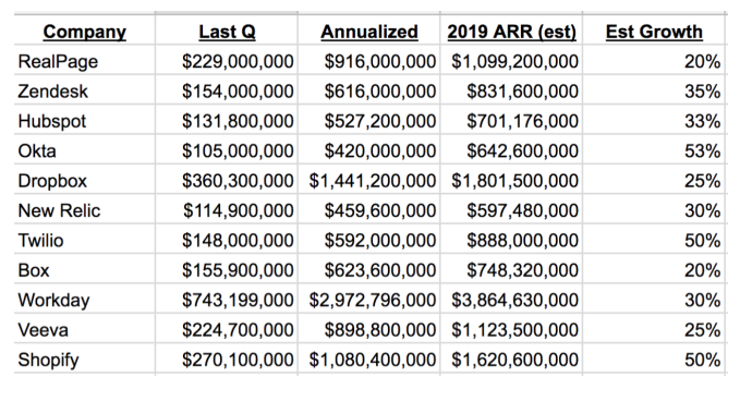 SaaS revenue numbers by company