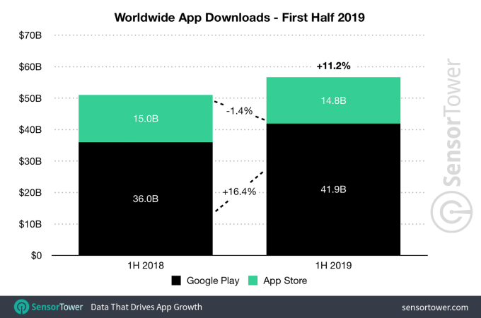 1h 2019 app downloads worldwide