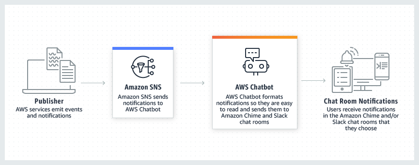 Product Page Diagram AWS Chatbot How It Works.302d64136f803e8de362c33846f653599c780c39
