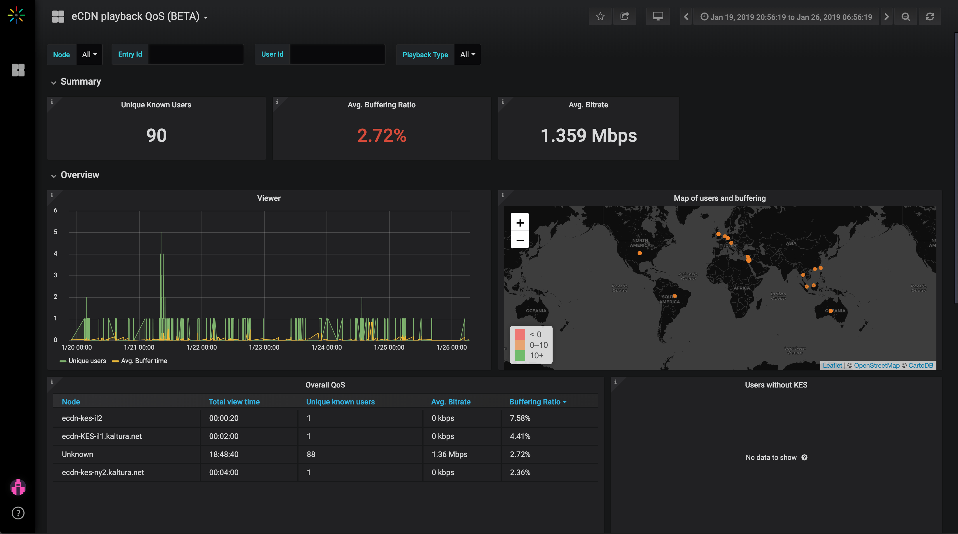 eCDN QoS dashboard