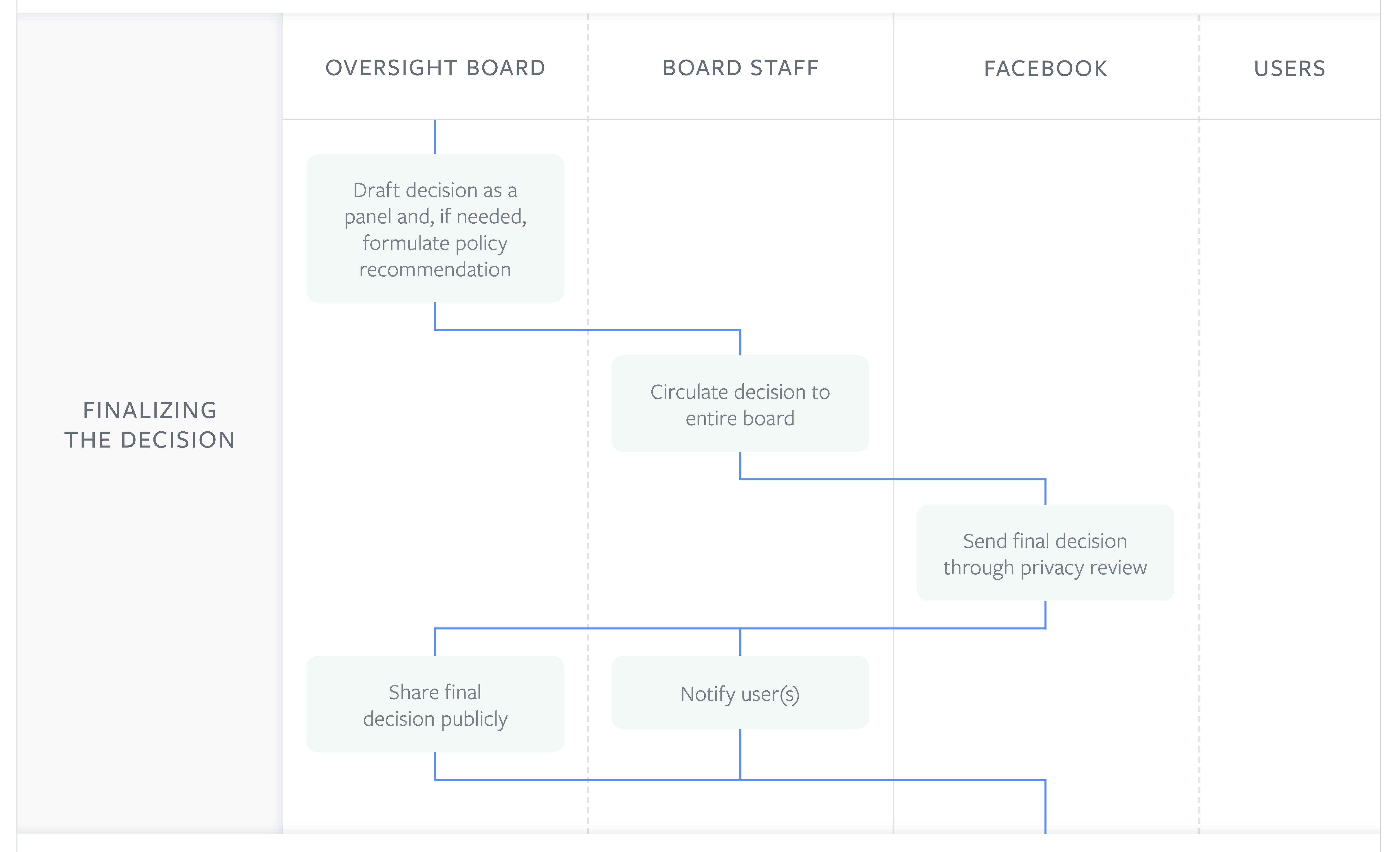 Facebook Oversight Board Decisions