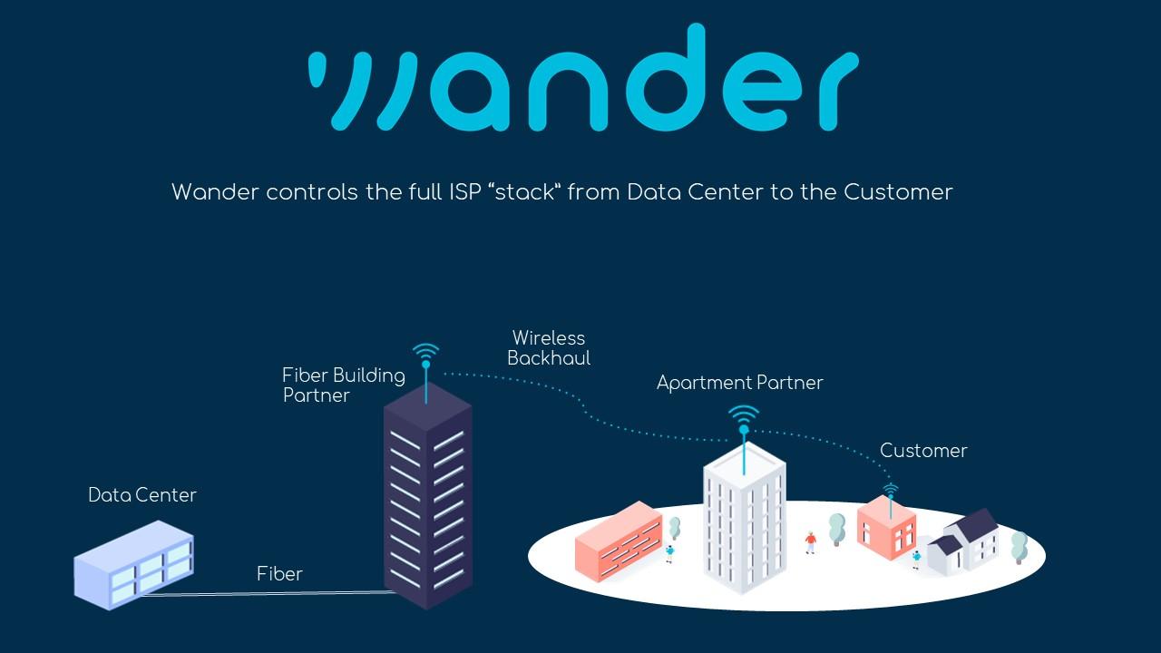 Wander Network Diagram original