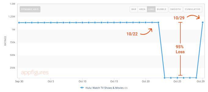 hulu chart ratings drop