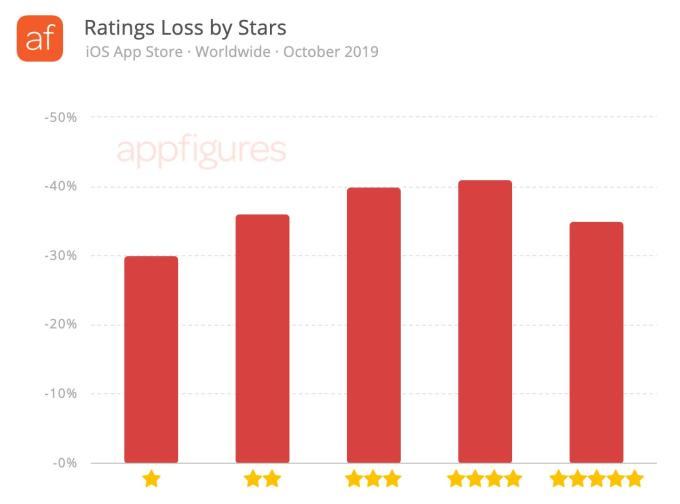 ratings lost 3