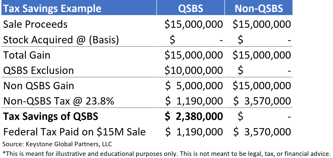 qsbs tax savings example