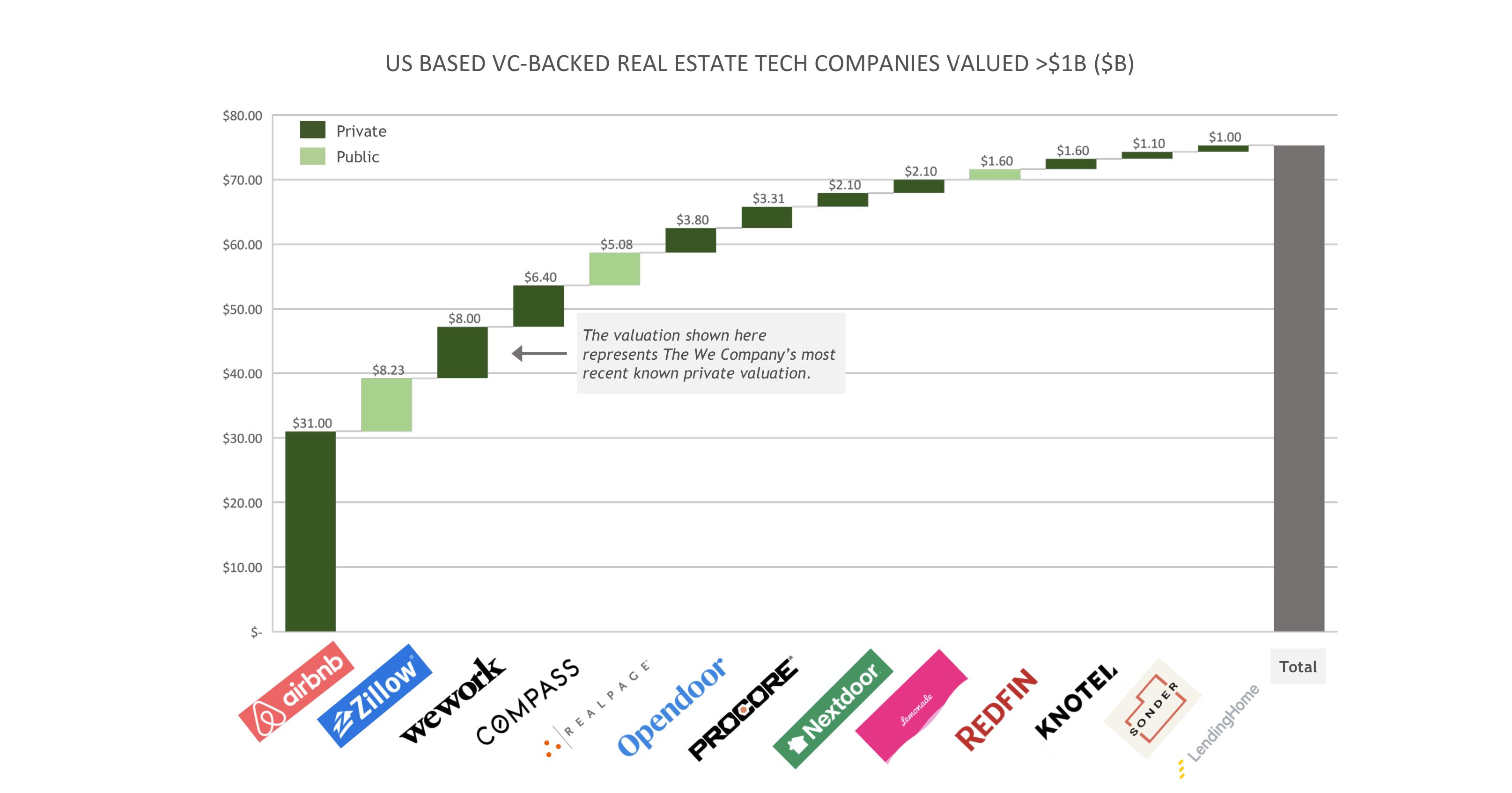 us vcv backed real estate tech