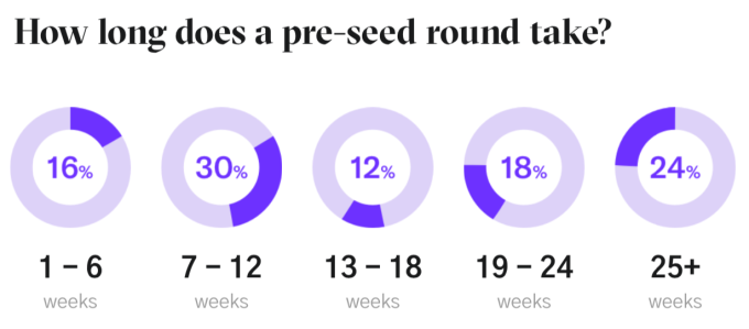 how long does a pre seed round take