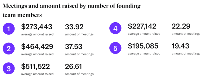 meetings and amount raised