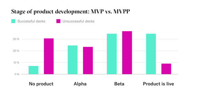 stage of product development mvp vs mvpp