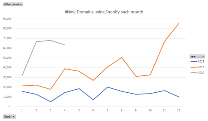 new domains using shopify each month