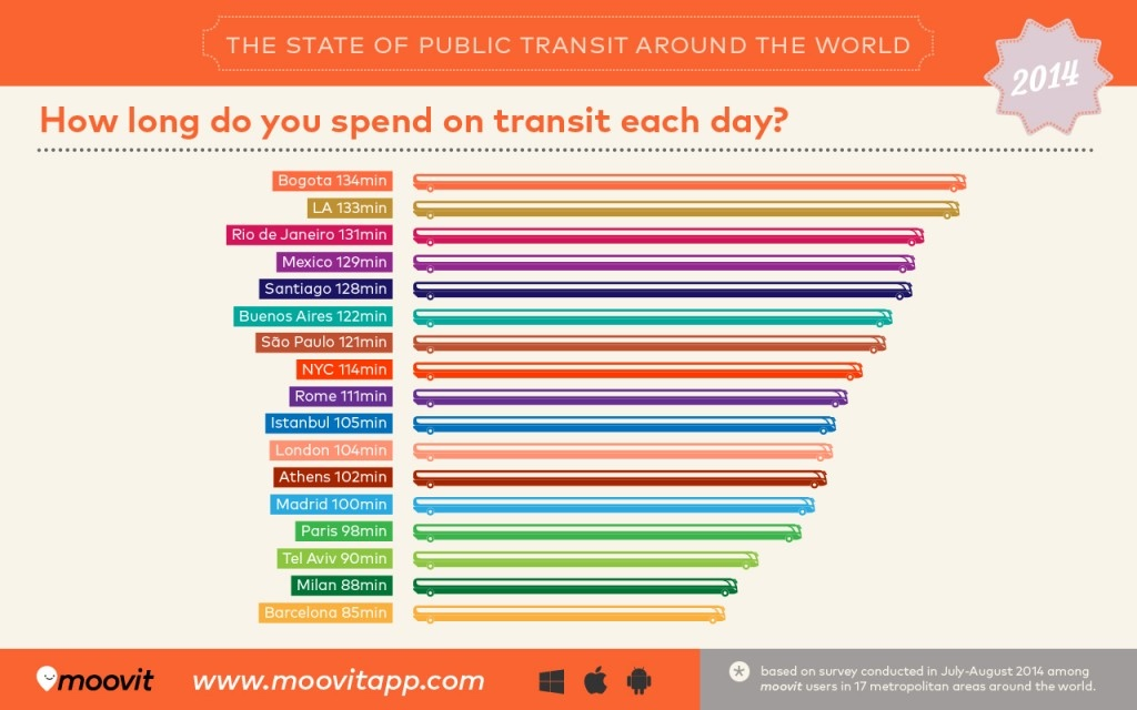the state of public transit around the world