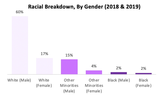 racial background by gender, 2018 - 2019