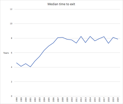 median time to exit