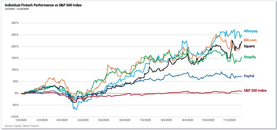 2020 performance of individual fintech companies vs. SPX