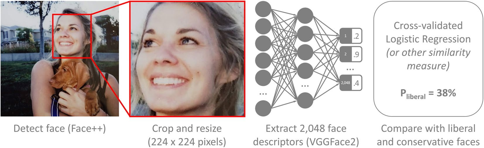 Chart showing how faces are cropped and reduced to neural network representations.