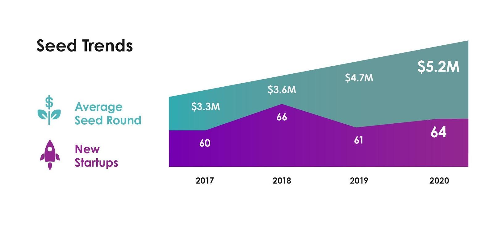 YL ventures seed trends 2020