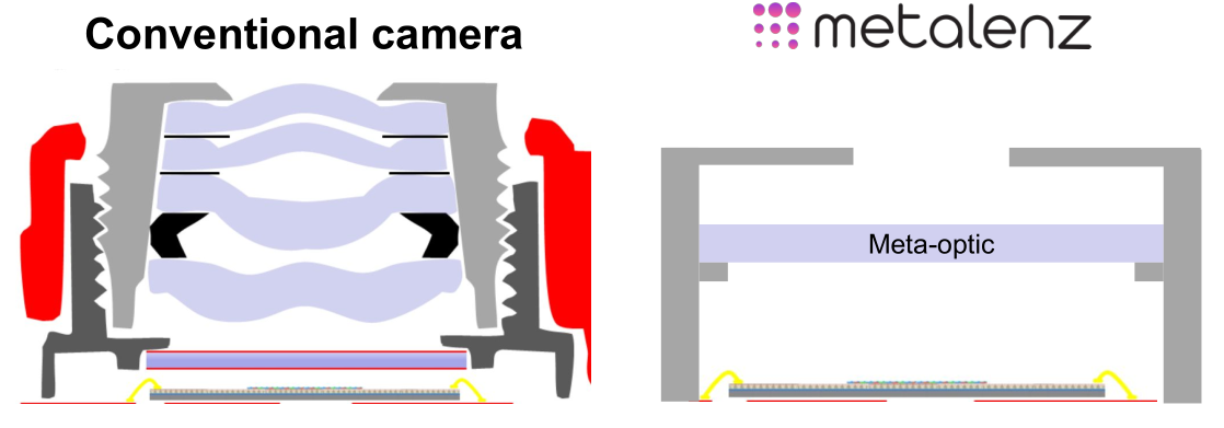 """Diagram comparing the multi-lens barrel of a conventional phone camera, and their simpler """"meta-optic"""""""