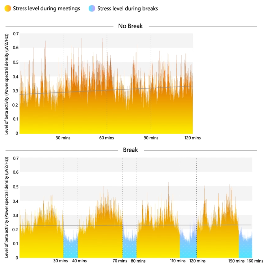 Graph showing how breaks keep stress low during video calls.