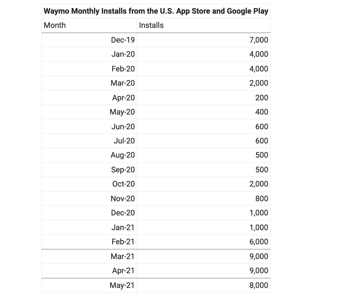 Waymo one app data